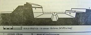 La Fortezza di Pescara